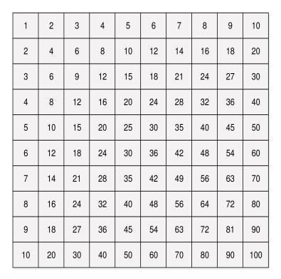 tavola 10x10_